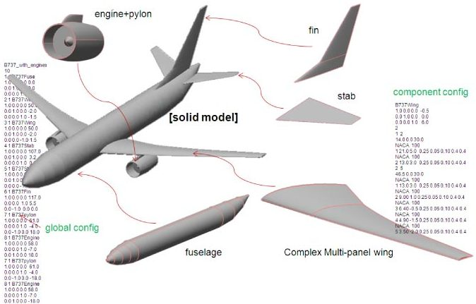 Integrated Variable Fidelity Conceptual Aircraft Design Slide 1