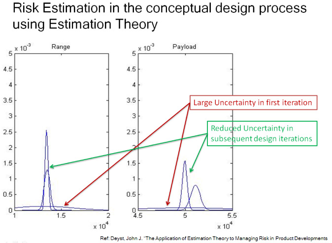 Integrated Variable Fidelity Conceptual Aircraft Design Slide 3